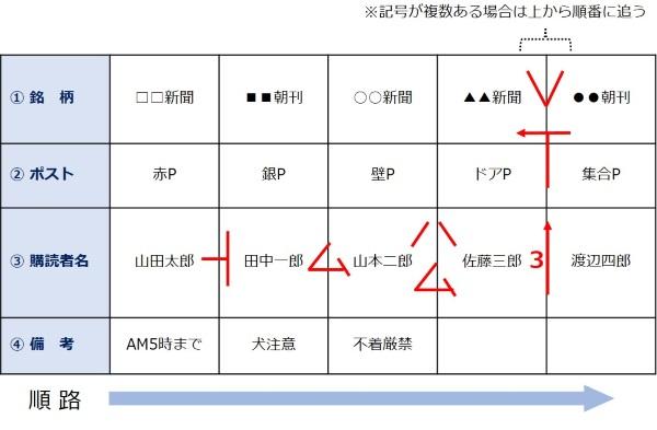 順路帳|新聞販売店.COM