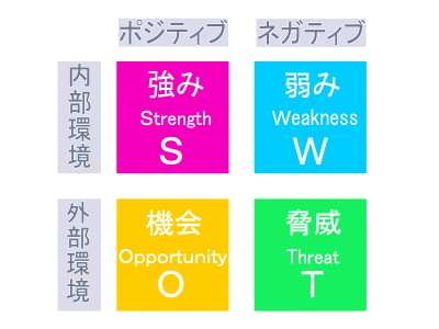 SWOT分析|新聞販売店.COM