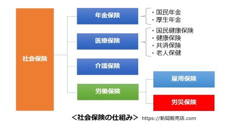 社会保険の仕組み|新聞販売店.COM