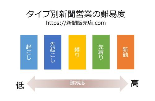新聞営業の難易度|新聞販売店.COM